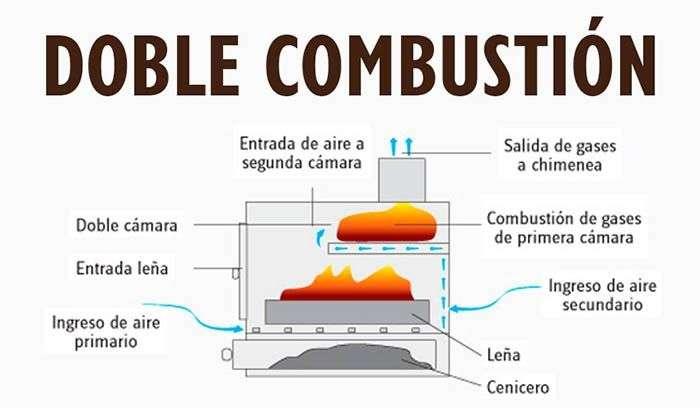 Como funciona la doble combustión en una chimenea